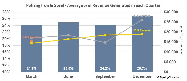 Pohang Iron & Steel (Posco) (NYSE:PKX) Revenue Seasonality