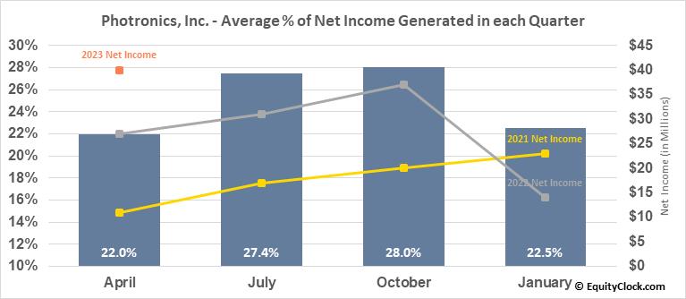 Photronics, Inc. (NASD:PLAB) Net Income Seasonality