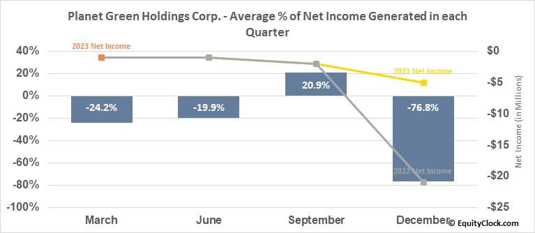 Planet Green Holdings Corp. (AMEX:PLAG) Net Income Seasonality