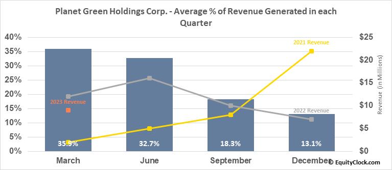 Planet Green Holdings Corp. (AMEX:PLAG) Revenue Seasonality