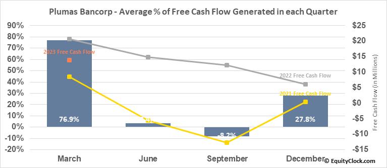 Plumas Bancorp (NASD:PLBC) Free Cash Flow Seasonality