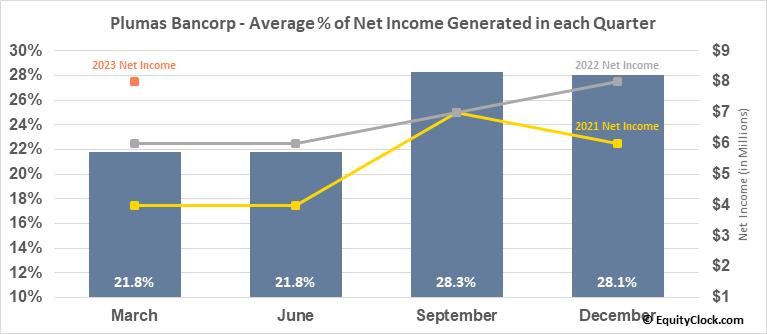 Plumas Bancorp (NASD:PLBC) Net Income Seasonality