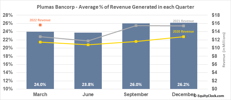 Plumas Bancorp (NASD:PLBC) Revenue Seasonality