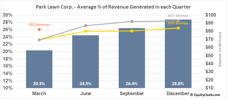 Park Lawn Corp. (TSE:PLC.TO) Revenue Seasonality