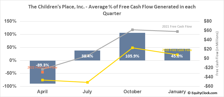 The Children's Place, Inc. (NASD:PLCE) Free Cash Flow Seasonality