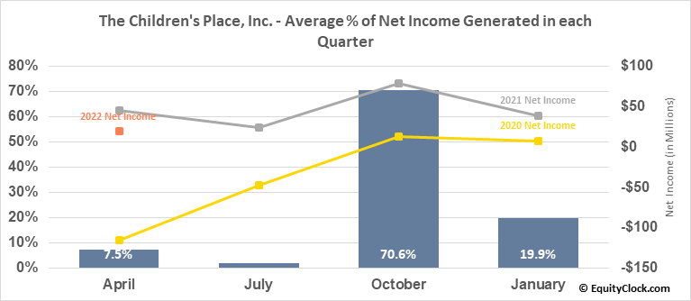 The Children's Place, Inc. (NASD:PLCE) Net Income Seasonality