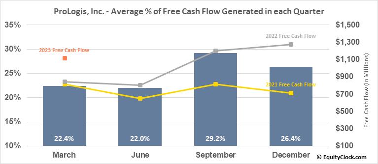 ProLogis, Inc. (NYSE:PLD) Free Cash Flow Seasonality