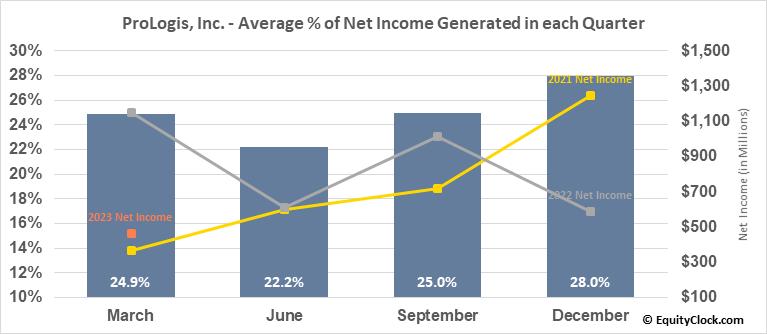 ProLogis, Inc. (NYSE:PLD) Net Income Seasonality