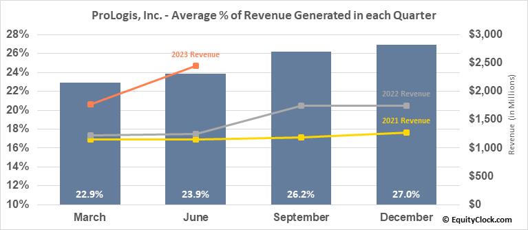 ProLogis, Inc. (NYSE:PLD) Revenue Seasonality
