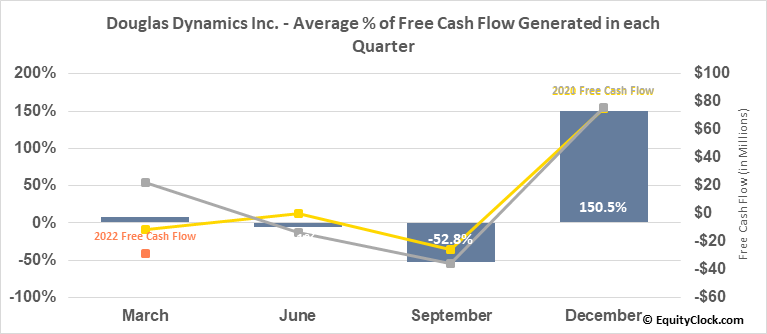 Douglas Dynamics Inc. (NYSE:PLOW) Free Cash Flow Seasonality
