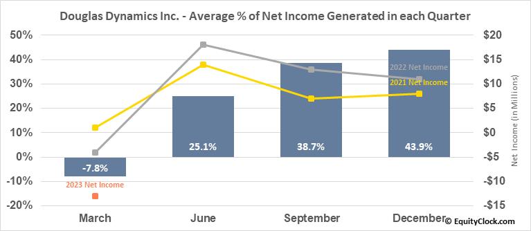 Douglas Dynamics Inc. (NYSE:PLOW) Net Income Seasonality