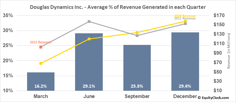 Douglas Dynamics Inc. (NYSE:PLOW) Revenue Seasonality