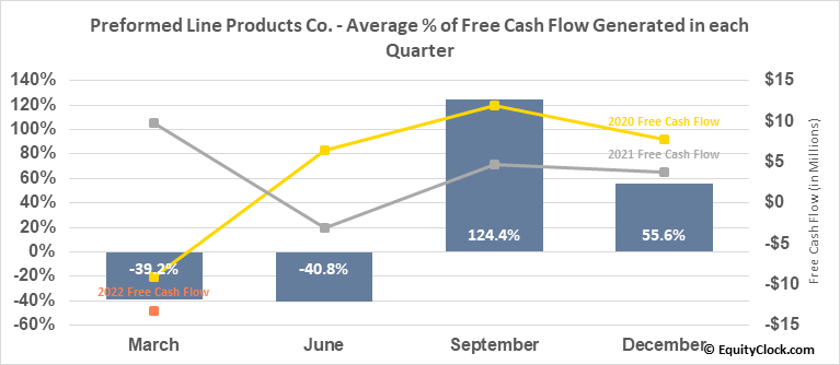 Preformed Line Products Co. (NASD:PLPC) Free Cash Flow Seasonality