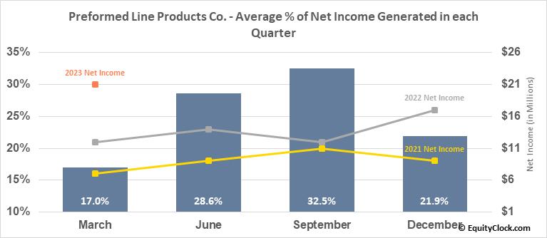 Preformed Line Products Co. (NASD:PLPC) Net Income Seasonality