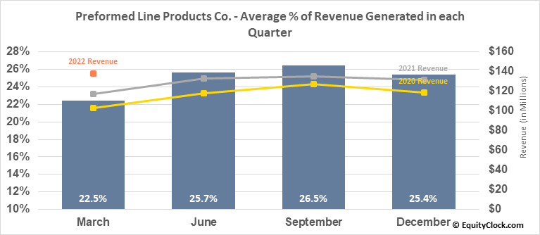 Preformed Line Products Co. (NASD:PLPC) Revenue Seasonality