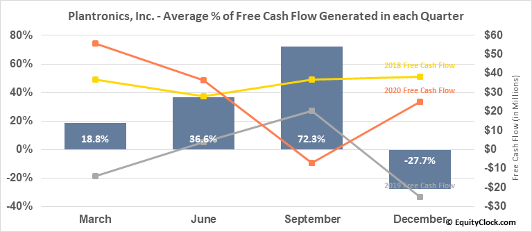 Plantronics, Inc. (NYSE:PLT) Free Cash Flow Seasonality