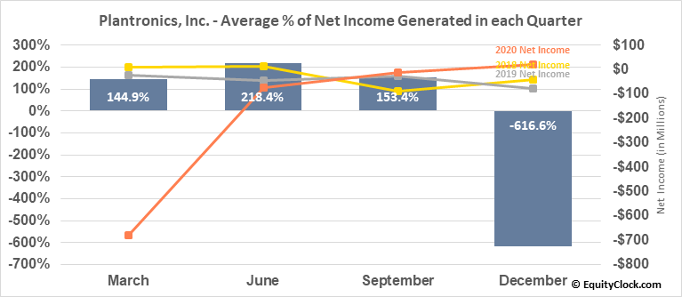 Plantronics, Inc. (NYSE:PLT) Net Income Seasonality