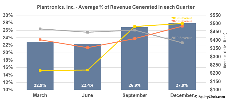 Plantronics, Inc. (NYSE:PLT) Revenue Seasonality