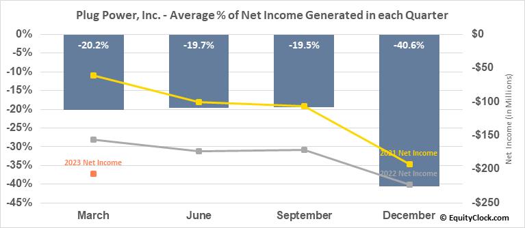 Plug Power, Inc. (NASD:PLUG) Net Income Seasonality