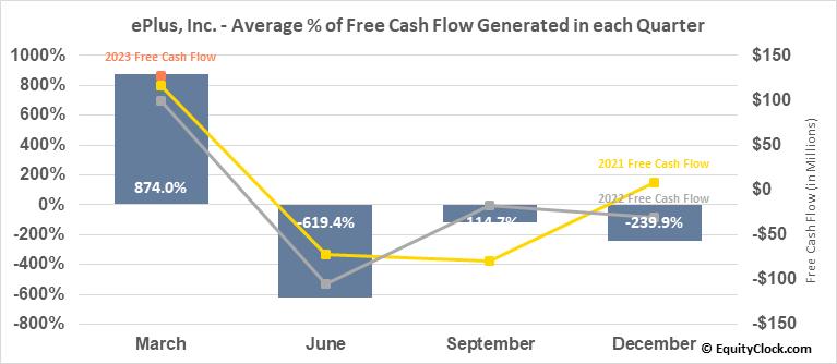 ePlus, Inc. (NASD:PLUS) Free Cash Flow Seasonality