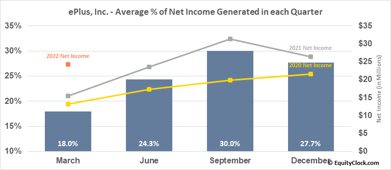 ePlus, Inc. (NASD:PLUS) Net Income Seasonality