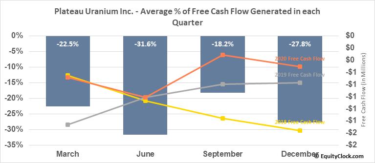 Plateau Uranium Inc. (OTCMKT:PLUUF) Free Cash Flow Seasonality