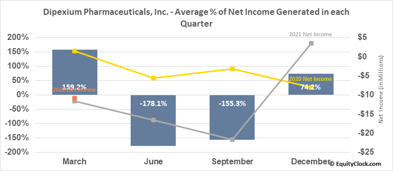 Dipexium Pharmaceuticals, Inc. (NASD:PLXP) Net Income Seasonality