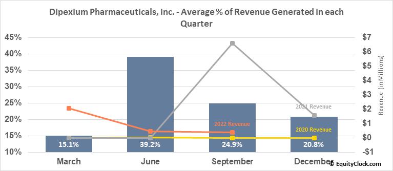 Dipexium Pharmaceuticals, Inc. (NASD:PLXP) Revenue Seasonality
