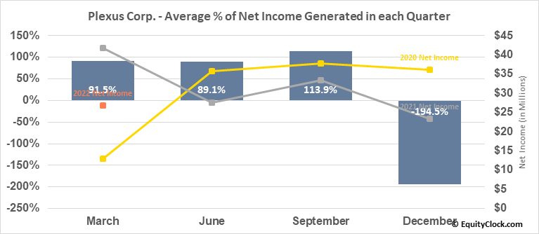 Plexus Corp. (NASD:PLXS) Net Income Seasonality