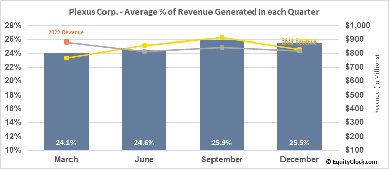 Plexus Corp. (NASD:PLXS) Revenue Seasonality
