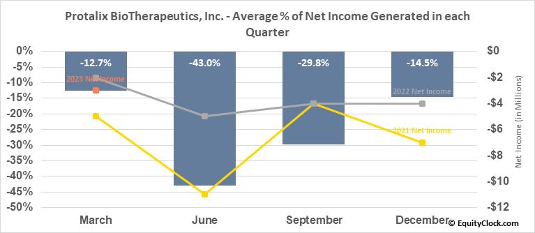 Protalix BioTherapeutics, Inc. (AMEX:PLX) Net Income Seasonality