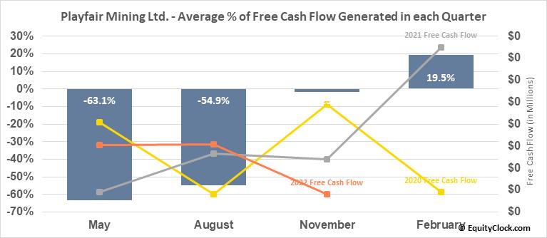 Playfair Mining Ltd. (TSXV:PLY.V) Free Cash Flow Seasonality