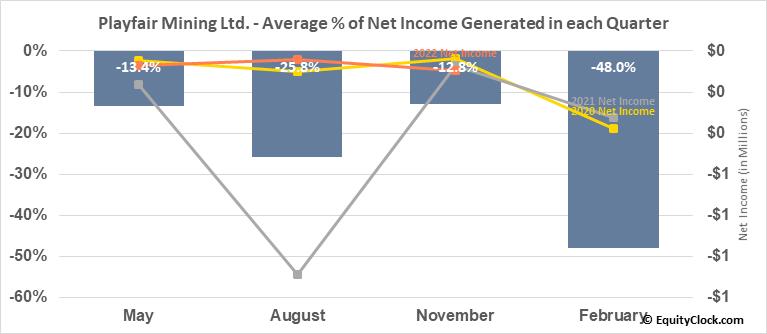 Playfair Mining Ltd. (TSXV:PLY.V) Net Income Seasonality