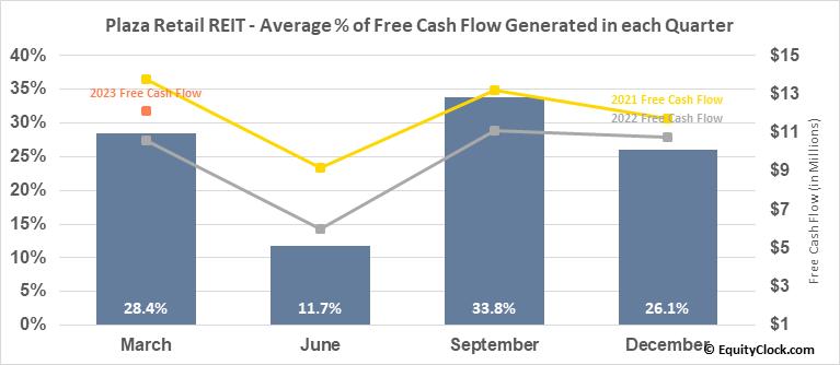 Plaza Retail REIT (TSE:PLZ/UN.TO) Free Cash Flow Seasonality