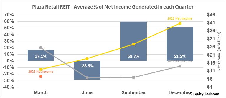 Plaza Retail REIT (TSE:PLZ/UN.TO) Net Income Seasonality