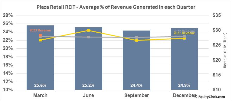 Plaza Retail REIT (TSE:PLZ/UN.TO) Revenue Seasonality