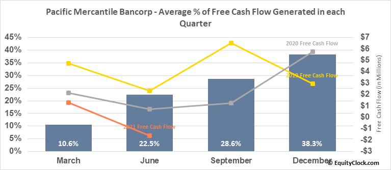 Pacific Mercantile Bancorp (NASD:PMBC) Free Cash Flow Seasonality