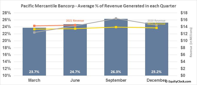 Pacific Mercantile Bancorp (NASD:PMBC) Revenue Seasonality