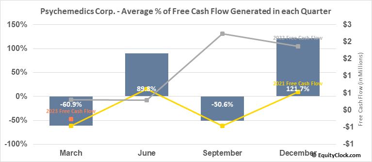 Psychemedics Corp. (NASD:PMD) Free Cash Flow Seasonality