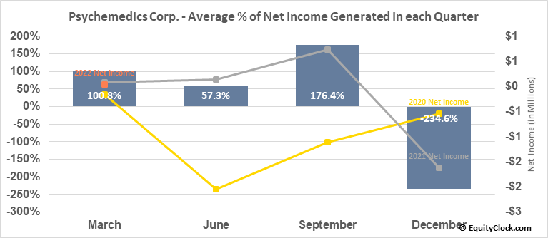 Psychemedics Corp. (NASD:PMD) Net Income Seasonality