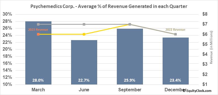 Psychemedics Corp. (NASD:PMD) Revenue Seasonality