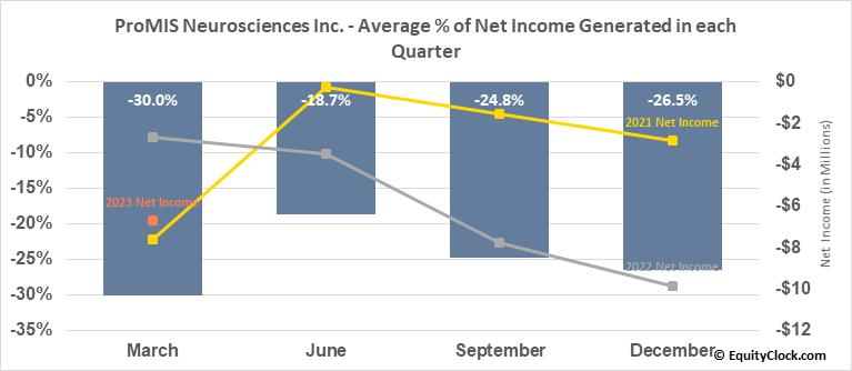 ProMIS Neurosciences Inc. (TSE:PMN.TO) Net Income Seasonality