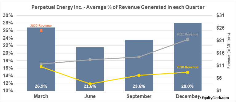 Perpetual Energy Inc. (TSE:PMT.TO) Revenue Seasonality
