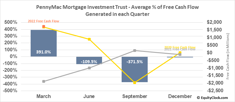 PennyMac Mortgage Investment Trust (NYSE:PMT) Free Cash Flow Seasonality