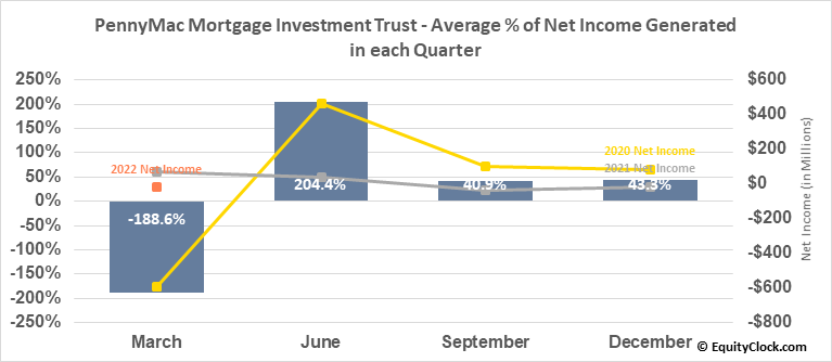 PennyMac Mortgage Investment Trust (NYSE:PMT) Net Income Seasonality
