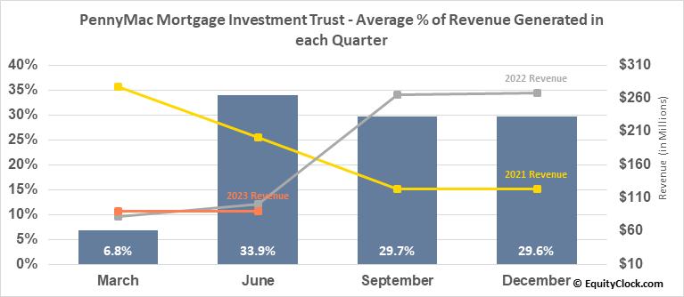 PennyMac Mortgage Investment Trust (NYSE:PMT) Revenue Seasonality
