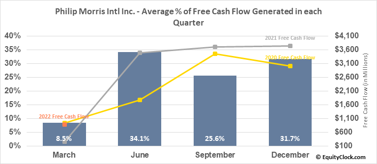 Philip Morris Intl Inc. (NYSE:PM) Free Cash Flow Seasonality