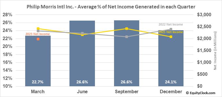 Philip Morris Intl Inc. (NYSE:PM) Net Income Seasonality