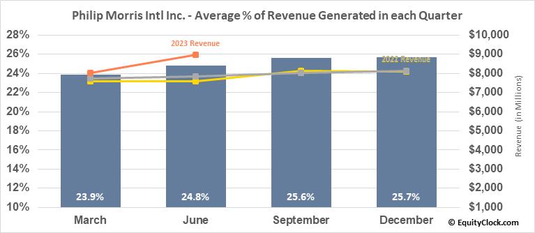 Philip Morris Intl Inc. (NYSE:PM) Revenue Seasonality