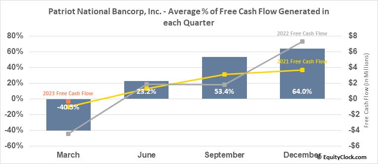Patriot National Bancorp, Inc. (NASD:PNBK) Free Cash Flow Seasonality